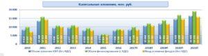 Капитальные затраты МРСК Центра и Приволжья
