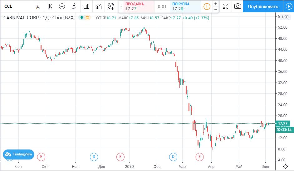 График цены акций CCL