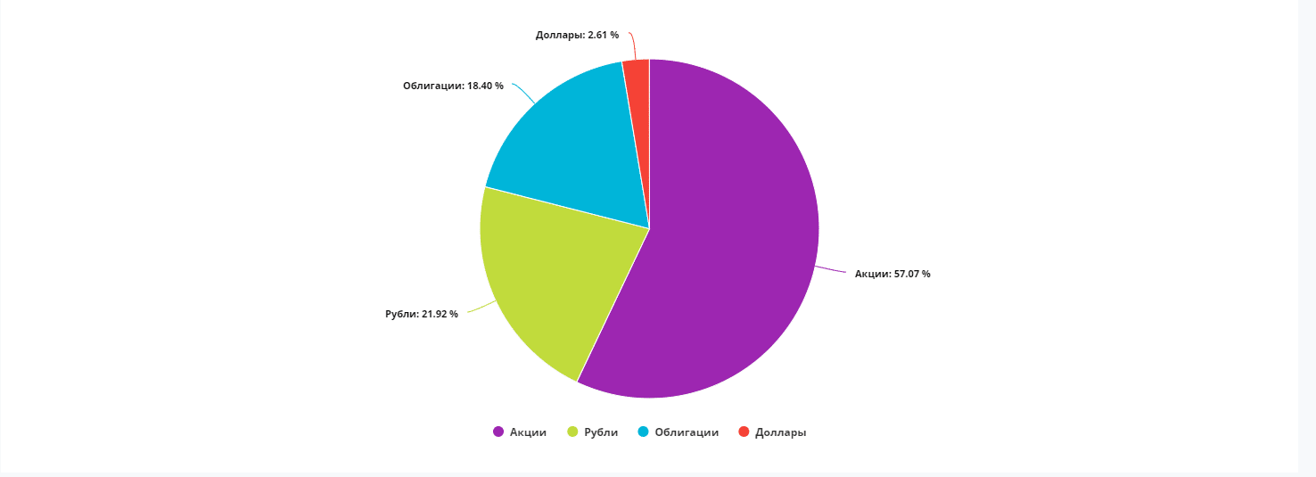 Структура портфеля по категориям активов.