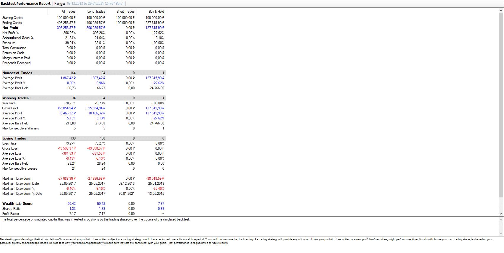 Результаты стратегии USDRUB