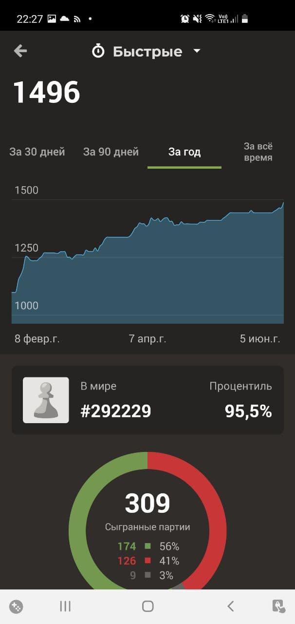 Рейтинг Chess.com